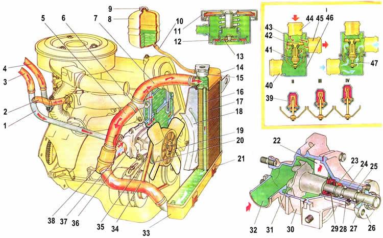 Ремонт системы охлаждения ваз 2106